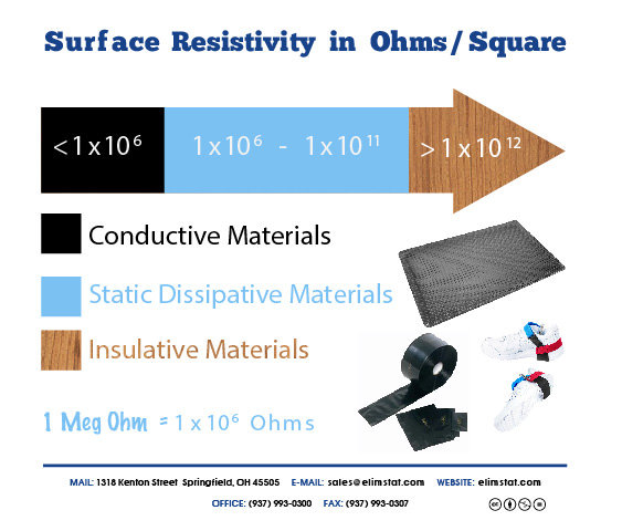 Conductive Materials often use carbon, which gives them a black tone.