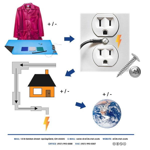 Electrically Bonding ESD Smocks